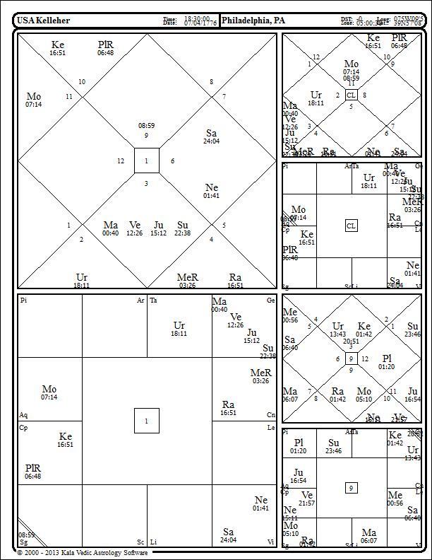 Rahu Mahadasa And United States Kelleher Chart Astral Harmony Blogastral Harmony Blog