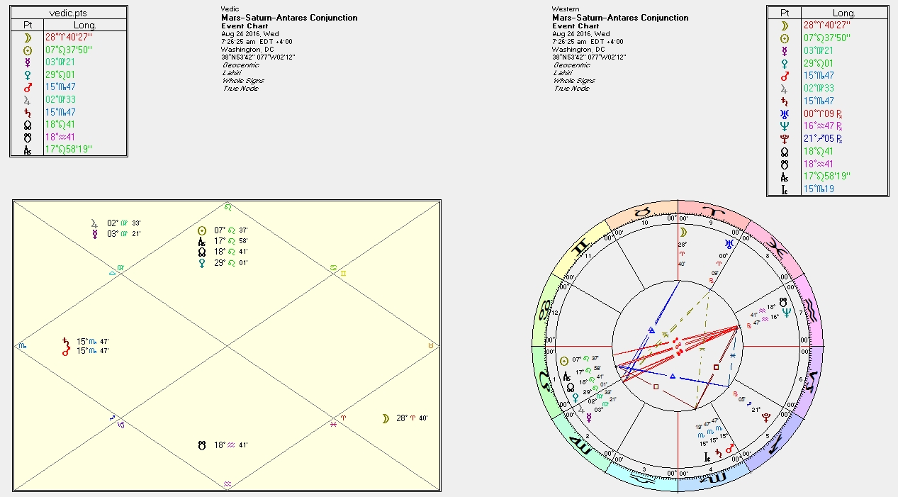 Mars and Saturn in Sidereal Scorpio ~ Transformation Time | Astral