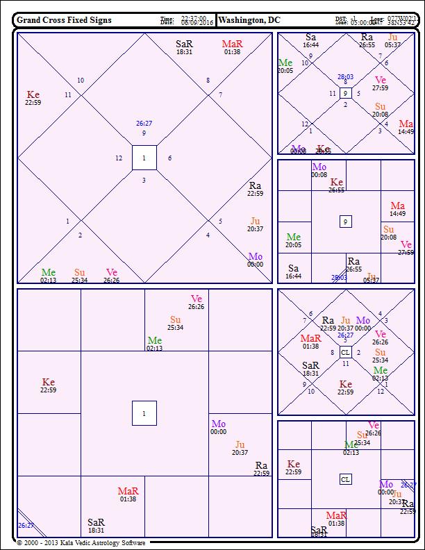 Grand Cross, Fixed Signs and Tamo-Guna | Astral Harmony