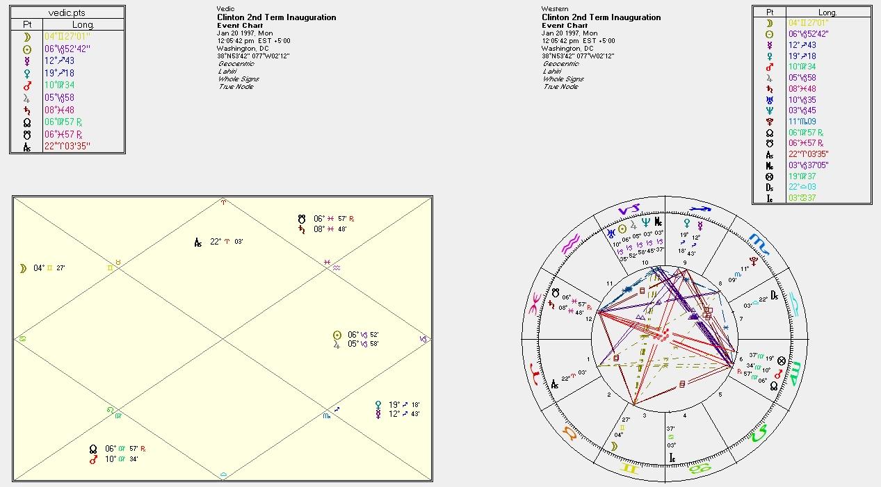President Trump's Inauguration Horoscope Part III | Astral Harmony