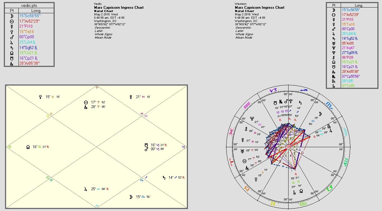 Mars and Ketu in Capricorn: May 2-November 5, 2018 | Astral