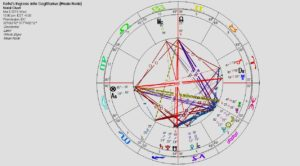 Heading Toward a New World Order: Pluto, Saturn and Ketu in