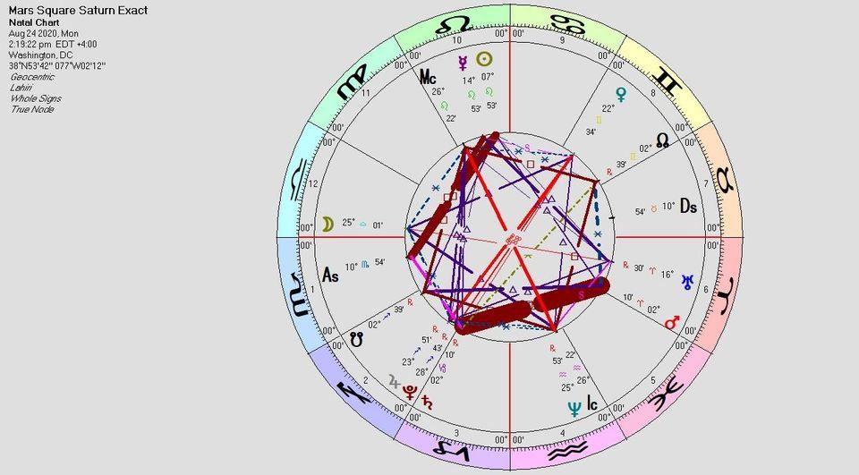 Vedic astrology september 2021